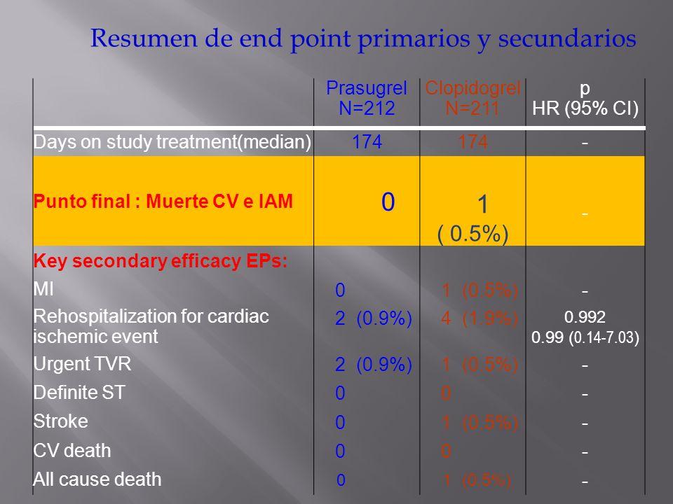 Resumen de end point primarios y secundarios Prasugrel N=212 Clopidogrel N=211 p HR (95% CI) Days on study treatment(median)174 - Punto final : Muerte
