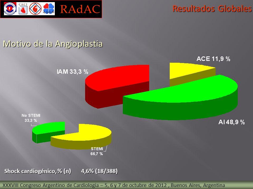 Shock cardiogénico, % (n) 4,6% (18/388) XXXVIII Congreso Argentino de Cardiologia – 5, 6 y 7 de octubre de 2012, Buenos Aires, Argentina Resultados Gl