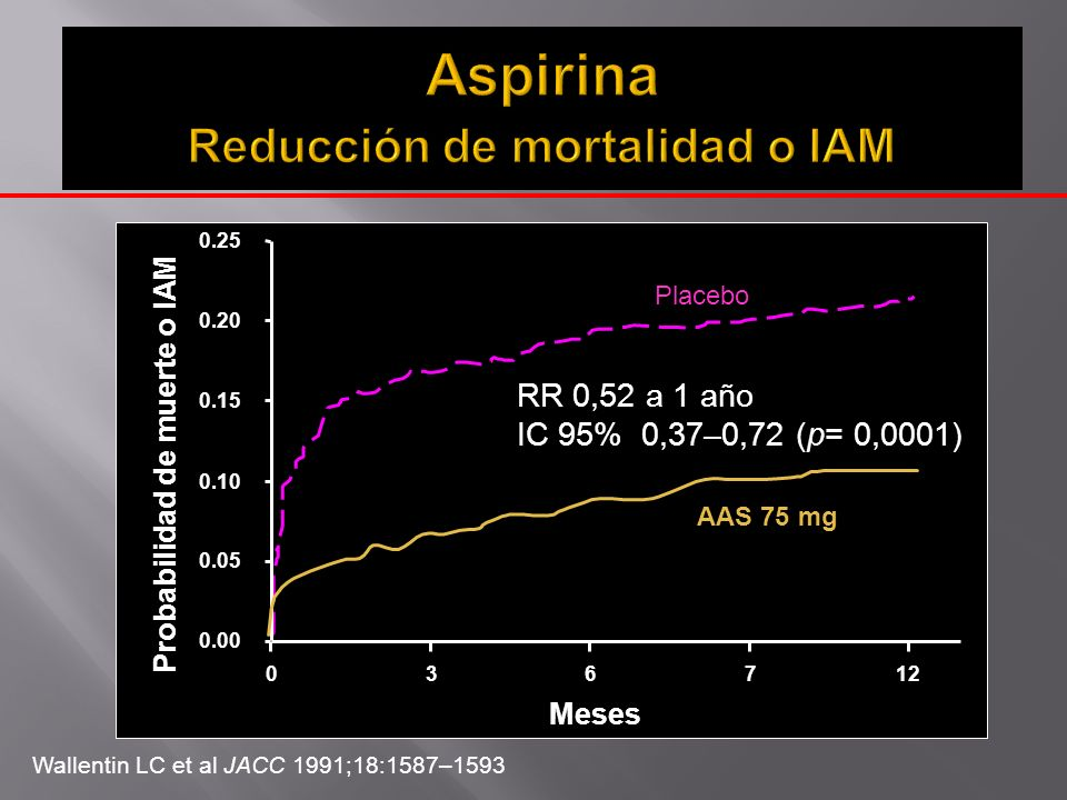 Resumen de end point primarios y secundarios Prasugrel N=212 Clopidogrel N=211 p HR (95% CI) Days on study treatment(median)174 - Punto final : Muerte CV e IAM 0 1 ( 0.5%) - Key secondary efficacy EPs: MI 01(0.5%)- Rehospitalization for cardiac ischemic event 2(0.9%)4(1.9%) 0.992 0.99 ( 0.14-7.03 ) Urgent TVR 2(0.9%)1(0.5%)- Definite ST 00- Stroke 01(0.5%)- CV death 00- All cause death 01(0.5%) -