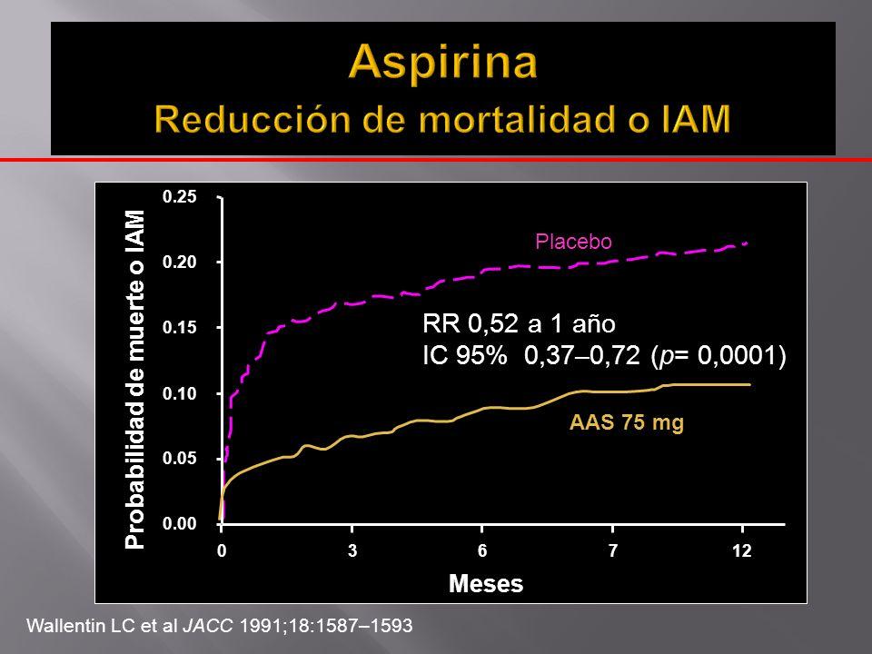 Wallentin LC et al JACC 1991;18:1587–1593 0.00 0.05 0.10 0.15 0.20 0.25 036712 Meses Probabilidad de muerte o IAM Placebo AAS 75 mg RR 0,52 a 1 año IC