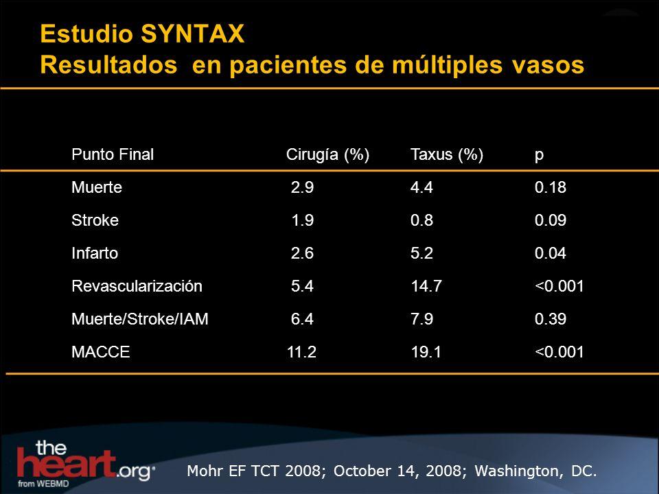 Estudio SYNTAX Resultados en pacientes de múltiples vasos Punto FinalCirugía (%)Taxus (%)p Muerte 2.94.40.18 Stroke 1.90.80.09 Infarto 2.65.20.04 Reva