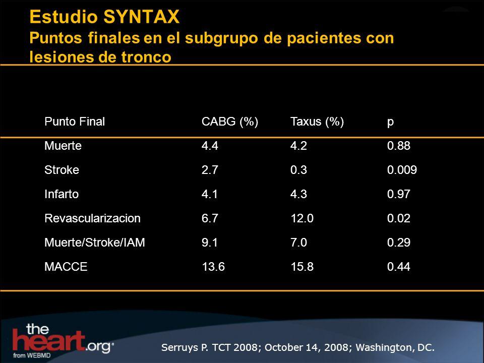 Punto FinalCABG (%)Taxus (%)p Muerte4.44.20.88 Stroke2.70.30.009 Infarto4.14.30.97 Revascularizacion6.712.00.02 Muerte/Stroke/IAM9.17.00.29 MACCE13.61