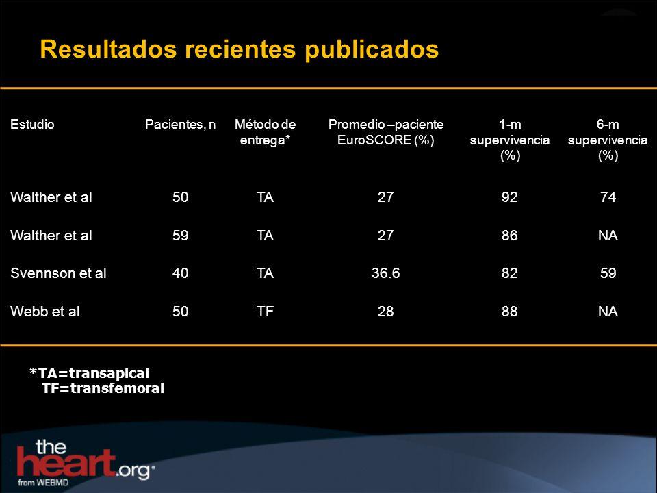 Resultados recientes publicados EstudioPacientes, nMétodo de entrega* Promedio –paciente EuroSCORE (%) 1-m supervivencia (%) 6-m supervivencia (%) Wal