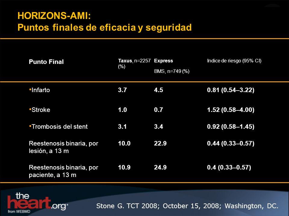 Punto Final Taxus, n=2257 (%) Express BMS, n=749 (%) Indice de riesgo (95% CI) Infarto3.74.50.81 (0.54–3.22) Stroke1.00.71.52 (0.58–4.00) Trombosis de