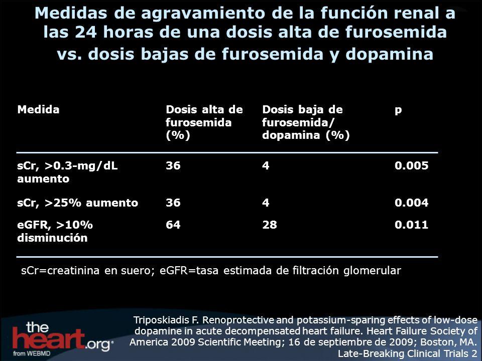 Medidas de agravamiento de la función renal a las 24 horas de una dosis alta de furosemida vs. dosis bajas de furosemida y dopamina Triposkiadis F. Re