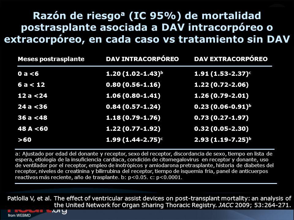 Razón de riesgo a (IC 95%) de mortalidad postrasplante asociada a DAV intracorpóreo o extracorpóreo, en cada caso vs tratamiento sin DAV Patlolla V, e
