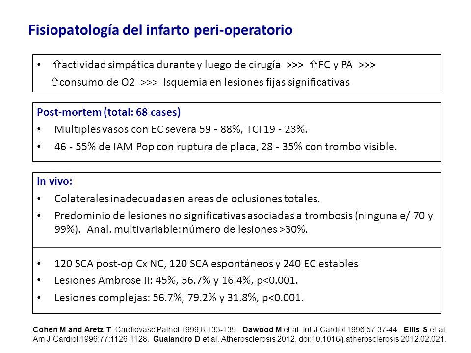 Fisiopatología del infarto peri-operatorio Post-mortem (total: 68 cases) Multiples vasos con EC severa 59 - 88%, TCI 19 - 23%. 46 - 55% de IAM Pop con