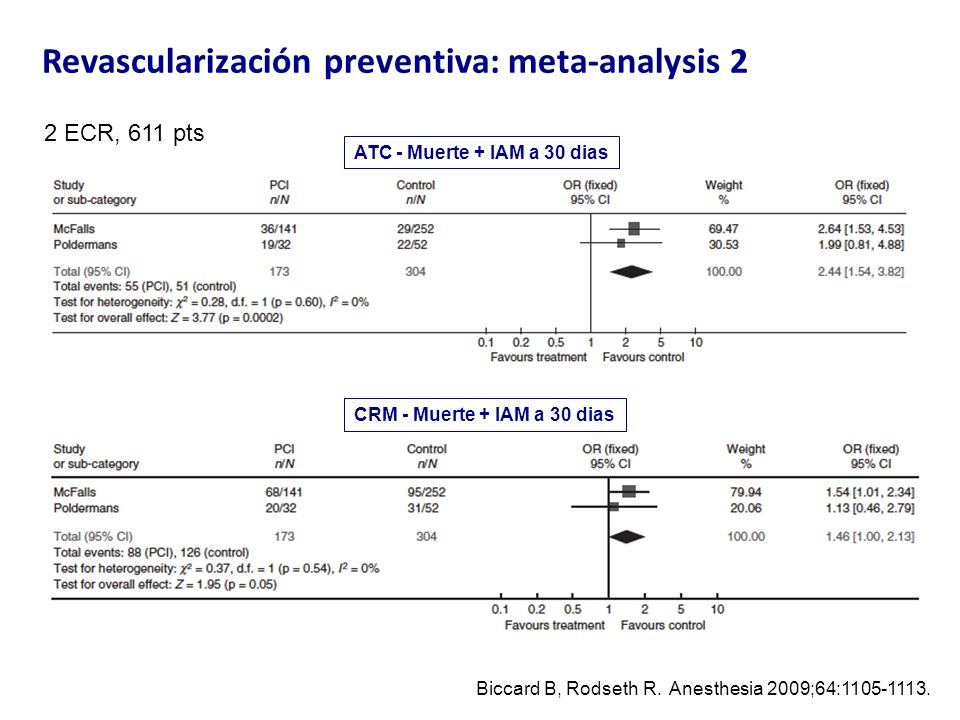 Revascularización preventiva: meta-analysis 2 2 ECR, 611 pts Biccard B, Rodseth R.