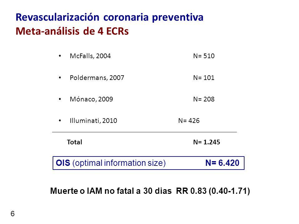 Revascularización coronaria preventiva Meta-análisis de 4 ECRs McFalls, 2004N= 510 Poldermans, 2007N= 101 Mónaco, 2009N= 208 Illuminati, 2010N= 426 To