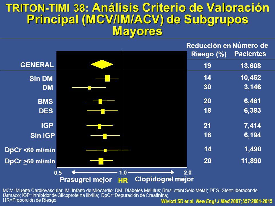 HR MCV=Muerte Cardiovascular; IM=Infarto de Miocardio; DM=Diabetes Mellitus; Bms=stent Sólo Metal; DES=Stent liberador de fármaco; IGP=Inhibidor de Gl