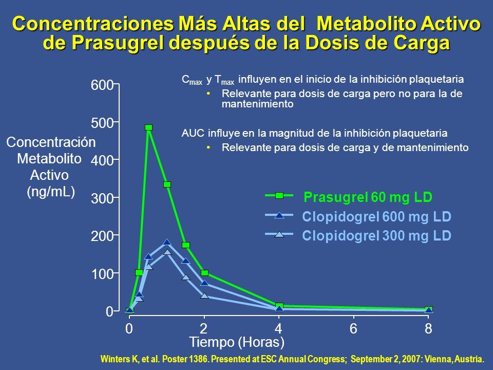 Concentraciones Más Altas del Metabolito Activo de Prasugrel después de la Dosis de Carga Tiempo (Horas) 02468 0 100 200 300 400 500 600 Concentración