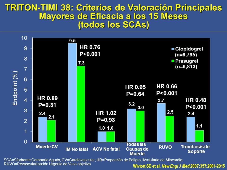 Días después de Randomización IM=Infarto de Miocardio; IBAC=Injerto de Bypass de Arteria Coronaria; HR=Proporción de Riesgo; IDT=Intento de Tratamiento; TIMI=Trombolisis en Infarto de Miocardio 0 5 10 15 0306090180270360450 Endpoint (%) HR 0.87 (0.79-0.95) P=0.004 13.9 12.2 IDT=13,608 Prasugrel Clopidogrel TRITON-TIMI 38: Beneficio Clínico Neto ( Todas las Causas de Muerte, IM, ACV, Sangrado Mayor TIMI No-IBAC ) Wiviott SD et al.