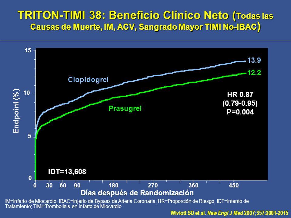 TRITON-TIMI 38: Análisis de subgrupo Diabético (n=3,146) IDAC=Injerto con Derivación de Arteria Coronaria; CV=Cardiovascular; HR=Proporción de Riesgo; IM=Infarto de Miocardio; NNT= Número Necesario para Tratamiento; TIMI=Trombólisis en Infarto de Miocardio Adapted from Antman EM et al.