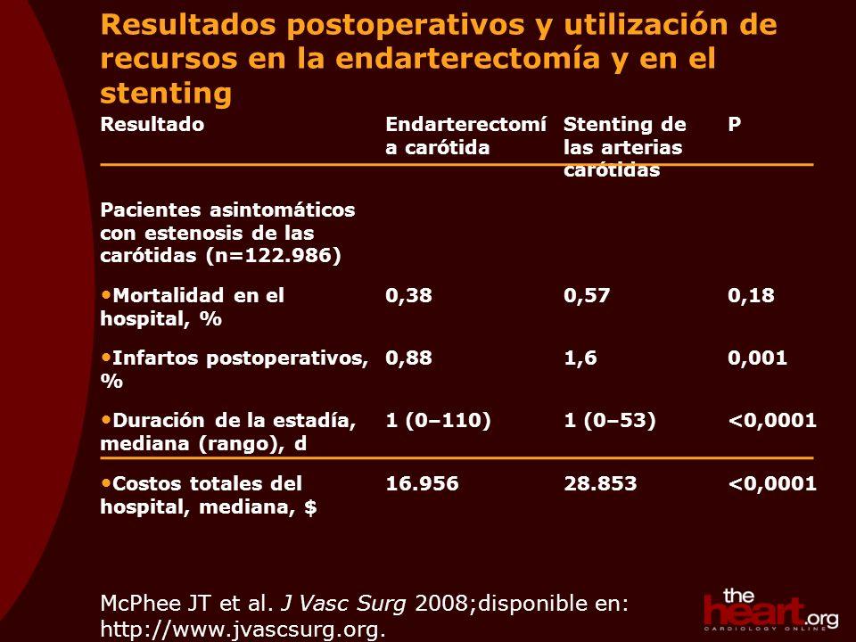ResultadoEndarterectomí a carótida Stenting de las arterias carótidas P Pacientes asintomáticos con estenosis de las carótidas (n=122.986) Mortalidad en el hospital, % 0,380,570,18 Infartos postoperativos, % 0,881,60,001 Duración de la estadía, mediana (rango), d 1 (0–110)1 (0–53)<0,0001 Costos totales del hospital, mediana, $ 16.95628.853<0,0001 McPhee JT et al.