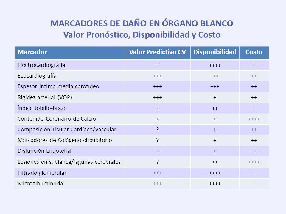 MARCADORES DE DAÑO EN ÓRGANO BLANCO Valor Pronóstico, Disponibilidad y Costo MarcadorValor Predictivo CVDisponibilidadCosto Electrocardiografía+++++++