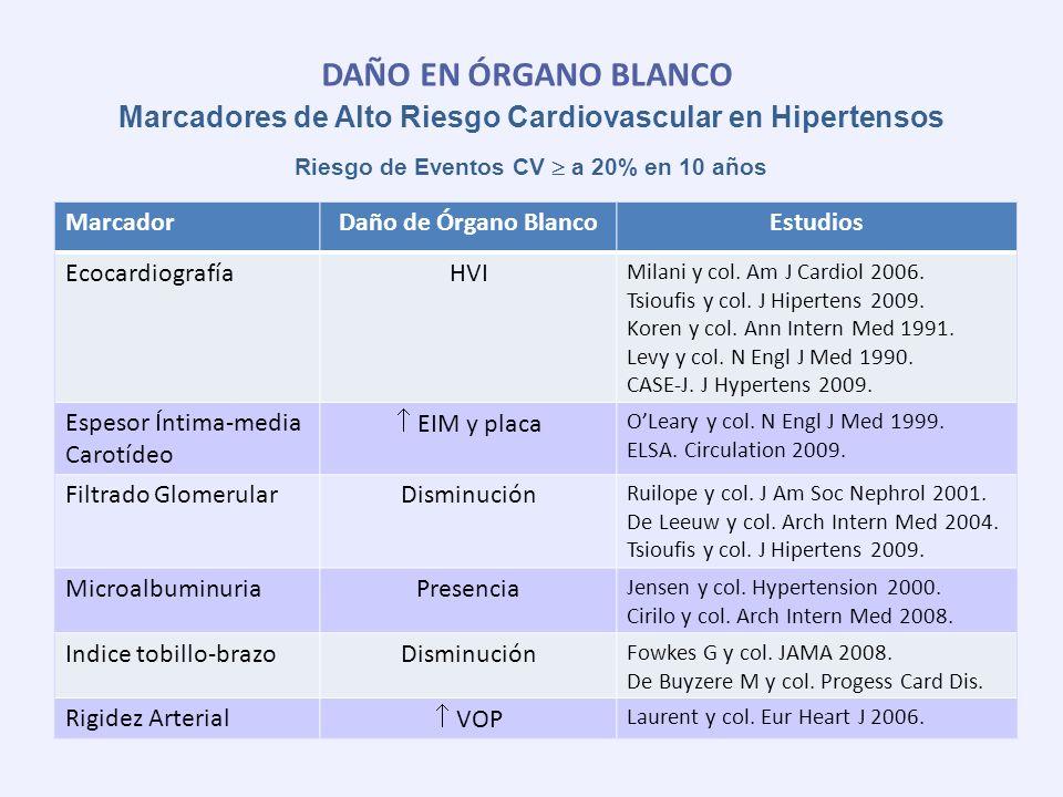 DAÑO EN ÓRGANO BLANCO MarcadorDaño de Órgano BlancoEstudios EcocardiografíaHVI Milani y col. Am J Cardiol 2006. Tsioufis y col. J Hipertens 2009. Kore