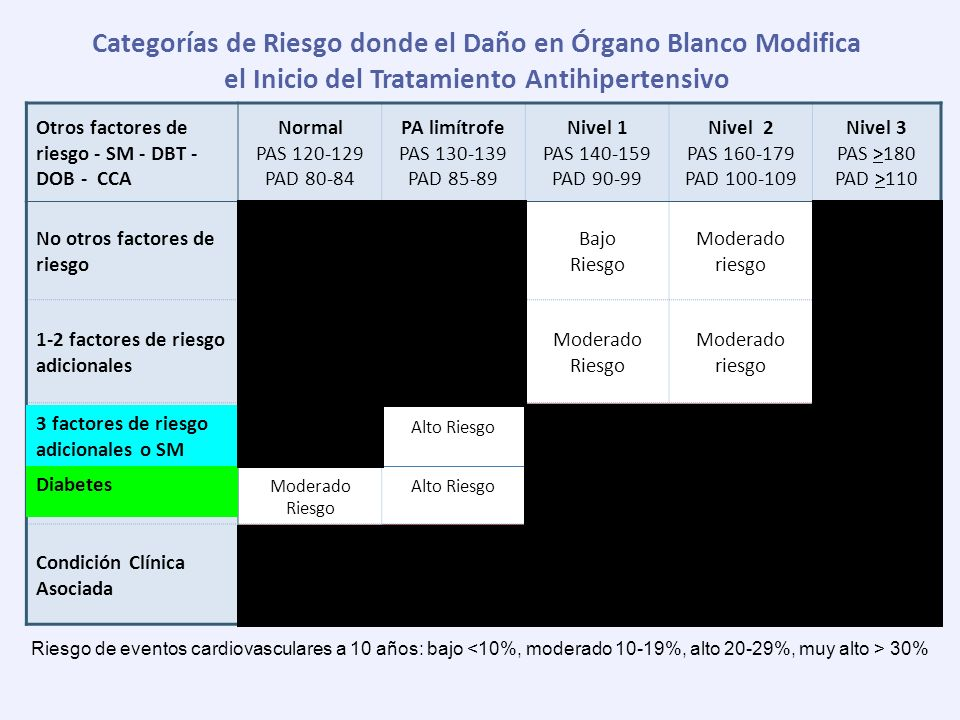 Categorías de Riesgo donde el Daño en Órgano Blanco Modifica el Inicio del Tratamiento Antihipertensivo Otros factores de riesgo - SM - DBT - DOB - CC