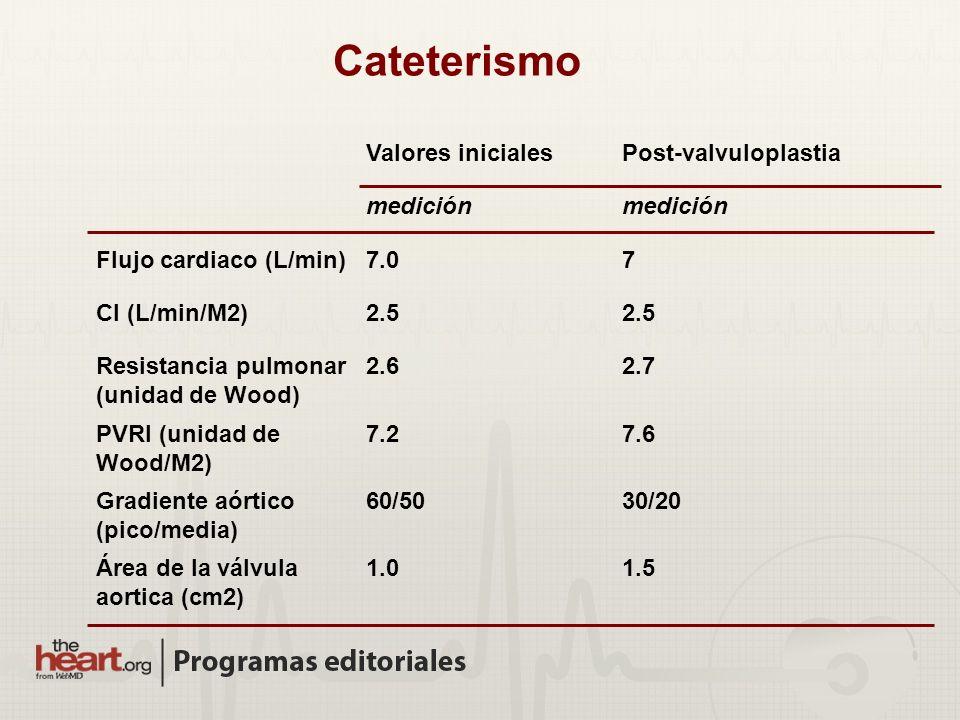 Valores inicialesPost-valvuloplastia medición Flujo cardiaco (L/min)7.07 CI (L/min/M2)2.5 Resistancia pulmonar (unidad de Wood) 2.62.7 PVRI (unidad de