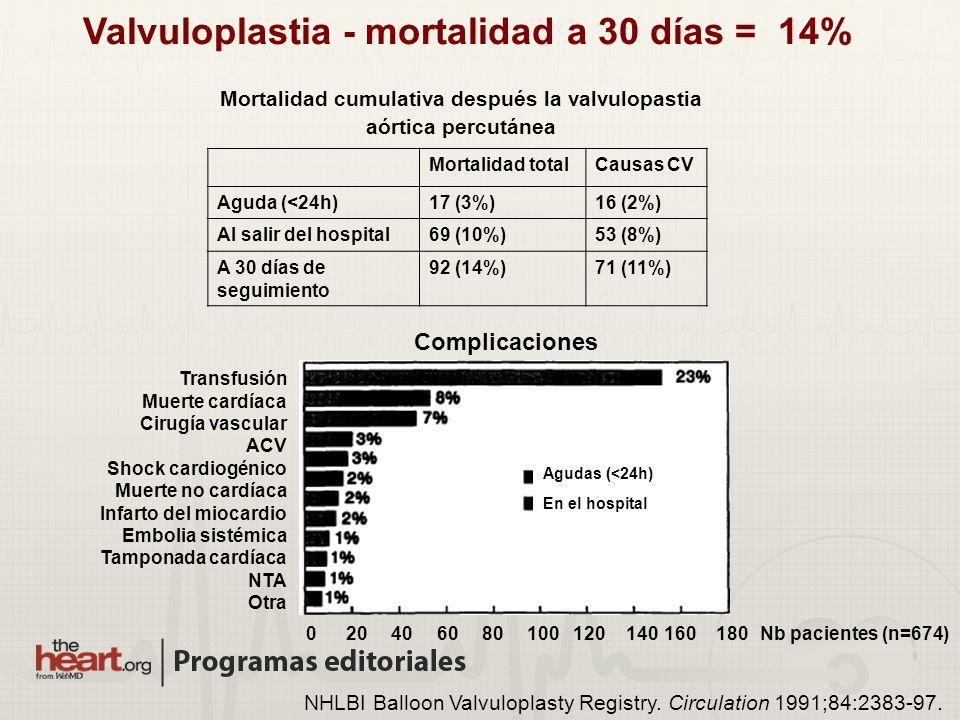 NHLBI Balloon Valvuloplasty Registry. Circulation 1991;84:2383-97. Valvuloplastia - mortalidad a 30 días = 14% Mortalidad totalCausas CV Aguda (<24h)1