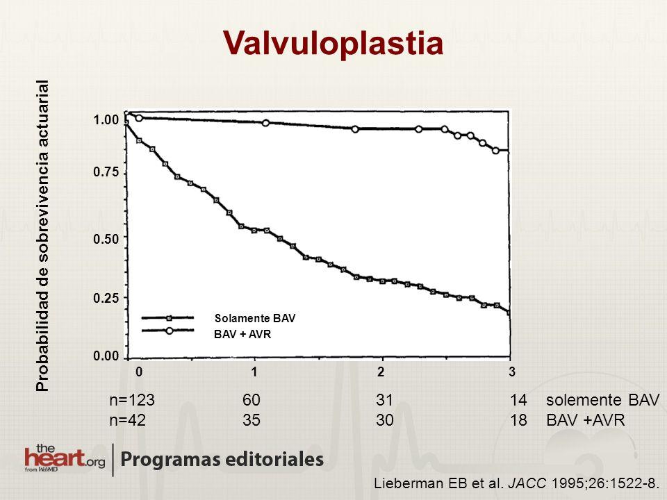 Lieberman EB et al. JACC 1995;26:1522-8. Valvuloplastia Probabilidad de sobrevivencia actuarial 1.00 0.00 0.25 0.50 0.75 0123 Solamente BAV BAV + AVR