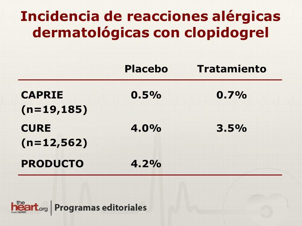 Incidencia de reacciones alérgicas dermatológicas con clopidogrel PlaceboTratamiento CAPRIE (n=19,185) 0.5%0.7% CURE (n=12,562) 4.0%3.5% PRODUCTO4.2%