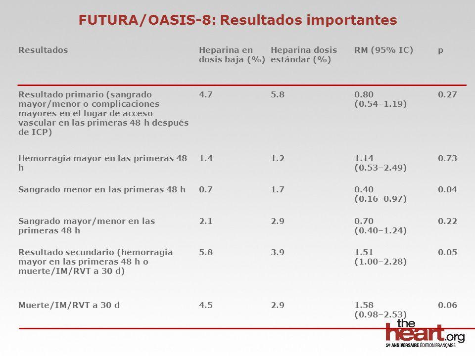 *Complicaciones de IM=Muerte, resucitación por paro cardiaco, IM o SCA recurrente, revascularización urgente, infarto cerebral, embolia periférica/pulmonar EndpointHNF (n=460), % Enoxaparina (n=450), % Reducción en la TR, % p Muerte/complicaciones IM*/falla en el procedimiento/hemorragia mayor (endpoint clínico primario ) 33.728.0170.07 Muerte/IM o SCA recurrente /revascularización urgente 11.36.7410.01 Muerte/complicaciones IM*12.47.8370.02 Muerte/IM recurrente/revascularización urgente 8.55.1400.04 Hemorragia mayor no-CABG (endpoint de seguridad primario) 4.94.5NS Muerte/complicaciones IM*/hermorragia mayor (beneficio clínico neto) 1510.2320.03 Resultados de ATOLL a los 30 días, enoxaparina IV vs heparina no fraccionada en ICP primaria