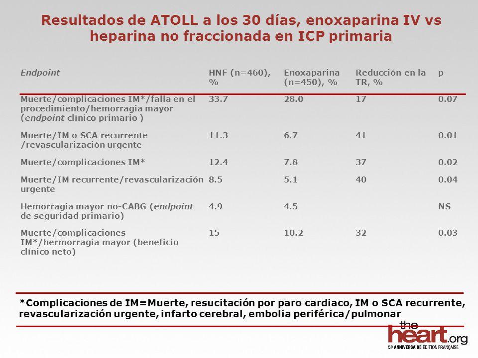 ISAR-REACT 3A resultados a 30-días: comparación de heparina 100 U/kg con el valor histórico de 140 U/kg de heparina Schulz S et al.