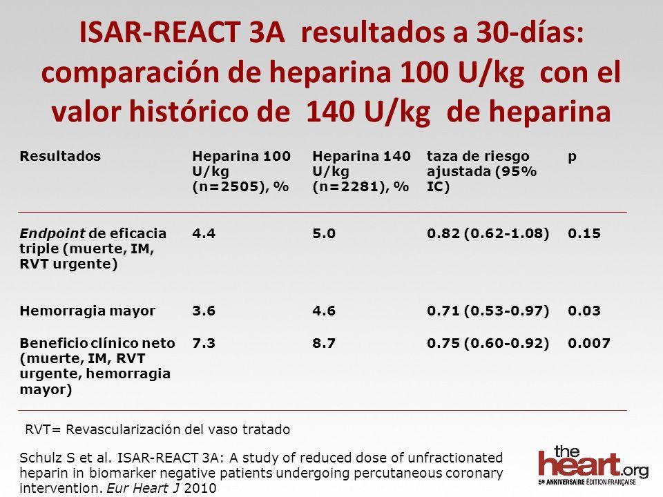 ISAR-REACT 3A resultados a 30-días: comparación de heparina 100 U/kg con el valor histórico de 140 U/kg de heparina Schulz S et al. ISAR-REACT 3A: A s