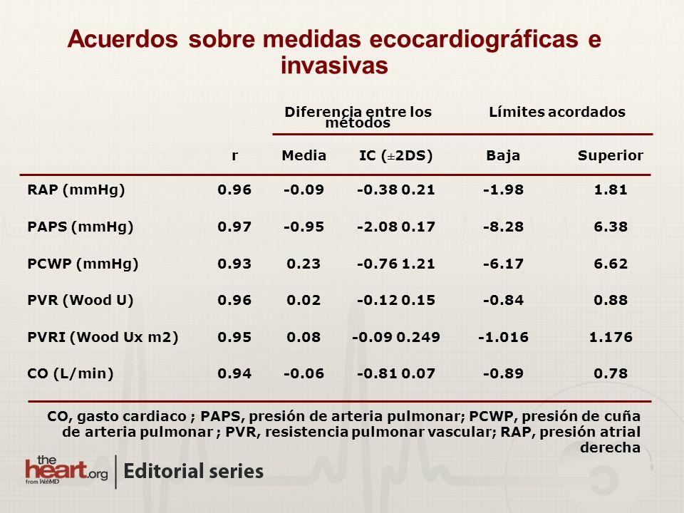 Acuerdos sobre medidas ecocardiográficas e invasivas CO, gasto cardiaco ; PAPS, presión de arteria pulmonar; PCWP, presión de cuña de arteria pulmonar ; PVR, resistencia pulmonar vascular; RAP, presión atrial derecha Diferencia entre los métodos Límites acordados rMedia IC (±2DS) BajaSuperior RAP (mmHg)0.96-0.09-0.38 0.21-1.981.81 PAPS (mmHg)0.97-0.95-2.08 0.17-8.286.38 PCWP (mmHg)0.930.23-0.76 1.21-6.176.62 PVR (Wood U)0.960.02-0.12 0.15-0.840.88 PVRI (Wood Ux m2)0.950.08-0.09 0.249-1.0161.176 CO (L/min)0.94-0.06-0.81 0.07-0.890.78