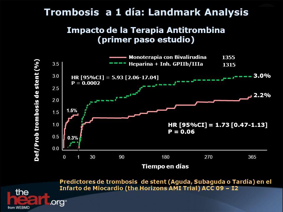 2.2% 3.0% 1.5% 0.3% HR [95%CI] = 1.73 [0.47-1.13] P = 0.06 HR [95%CI] = 5.93 [2.06-17.04] P = 0.0002 1355 1315 Def/Prob trombosis de stent (%) 0.0 0.5