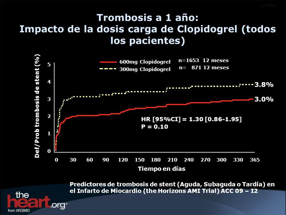 3.0% 3.8% HR [95%CI] = 1.30 [0.86-1.95] P = 0.10 Trombosis a 1 año: Impacto de la dosis carga de Clopidogrel (todos los pacientes) n=1653 12 meses n=