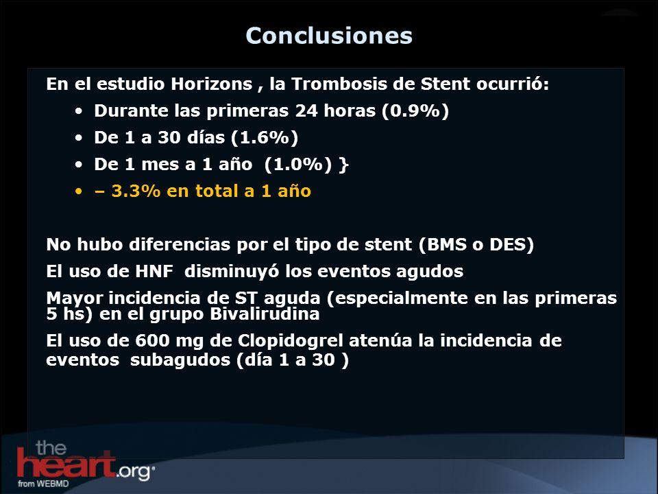 Conclusiones En el estudio Horizons, la Trombosis de Stent ocurrió: Durante las primeras 24 horas (0.9%) De 1 a 30 días (1.6%) De 1 mes a 1 año (1.0%)