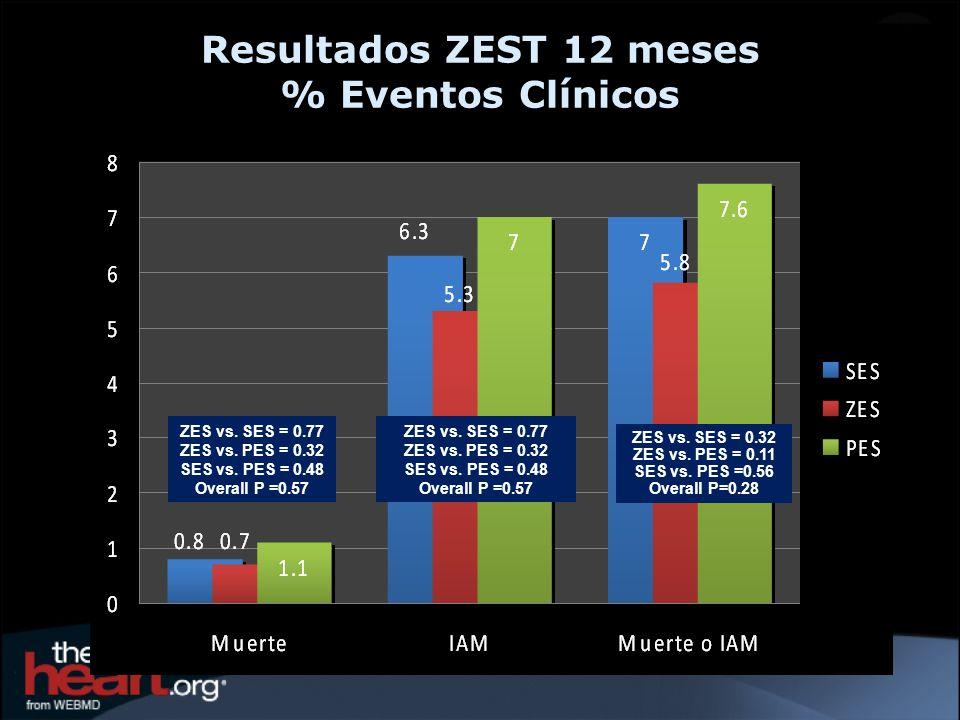 ZES vs. SES = 0.32 ZES vs. PES = 0.11 SES vs. PES =0.56 Overall P=0.28 ZES vs. SES = 0.77 ZES vs. PES = 0.32 SES vs. PES = 0.48 Overall P =0.57 ZES vs