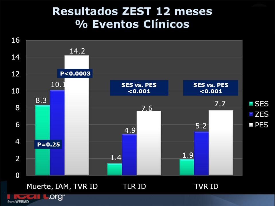 P<0.0003 P=0.25 SES vs. PES <0.001 Resultados ZEST 12 meses % Eventos Clínicos