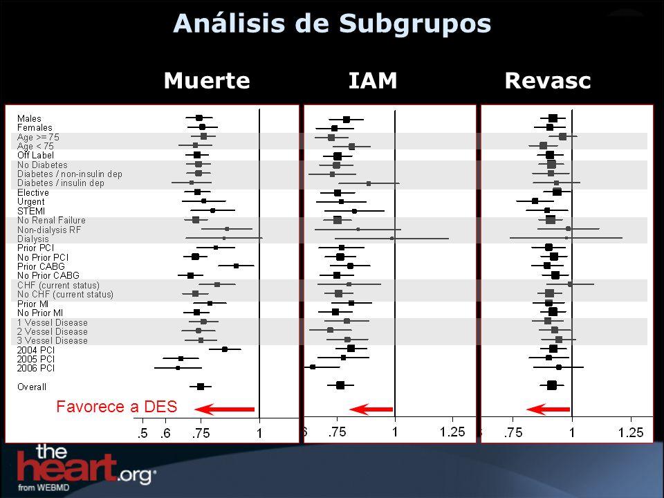 Análisis de Subgrupos MuerteIAMRevasc Favorece a DES