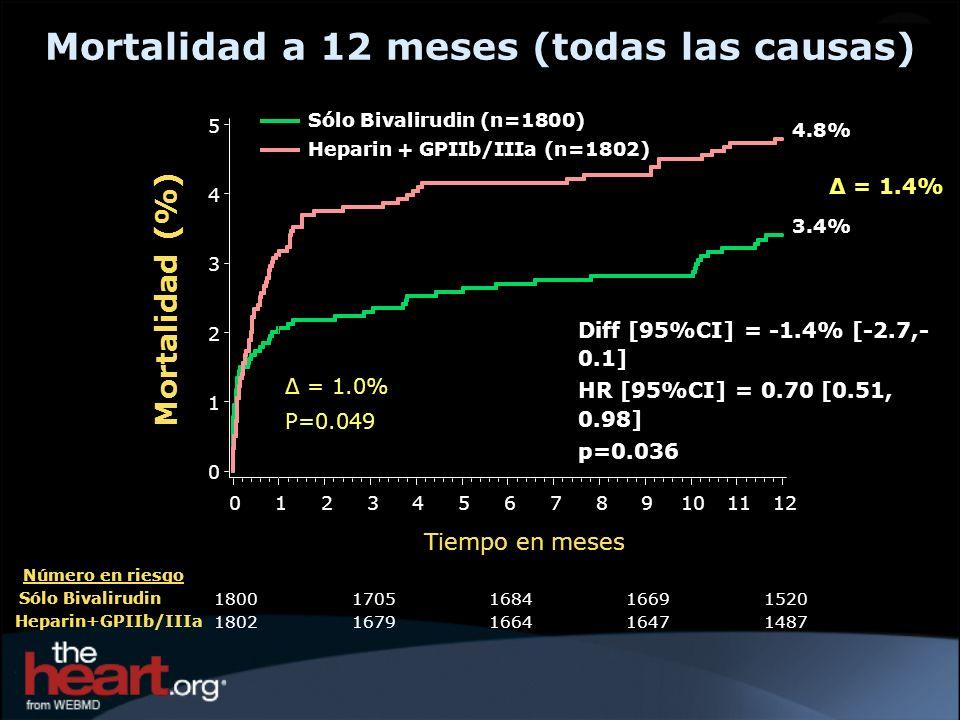 Mortalidad a 12 meses (todas las causas) Número en riesgo Sólo Bivalirudin Heparin+GPIIb/IIIa 18001705168416691520 18021679166416471487 Mortalidad (%)