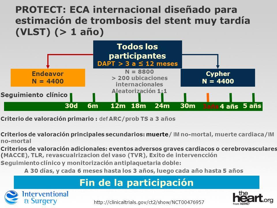 Todos los participantes DAPT > 3 a 12 meses N = 8800 > 200 ubicaciones internacionales Aleatorización 1:1 Endeavor N = 4400 Seguimiento clínico 30d6m