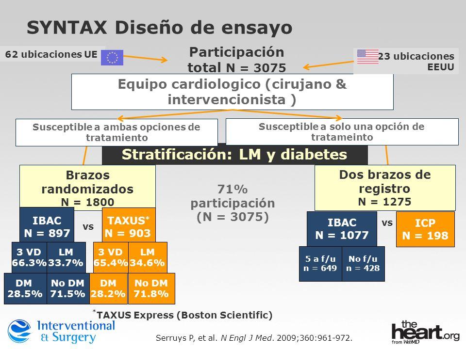 71% participación (N = 3075) No f/u n = 428 5 a f/u n = 649 Participación total N = 3075 Stratificación: LM y diabetes Dos brazos de registro N = 1275