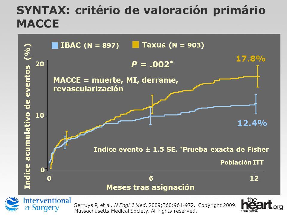 SYNTAX: critério de valoración primário MACCE P =.002 * 0612 10 20 0 Meses tras asignación Indice acumulativo de eventos (%) Población ITT Indice even