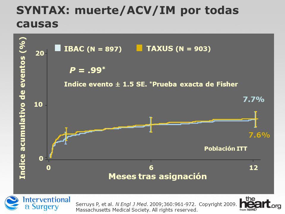 SYNTAX: muerte/ACV/IM por todas causas P =.99 * 0612 10 20 0 Meses tras asignación Indice acumulativo de eventos (%) Población ITT 7.7% 7.6% Indice ev