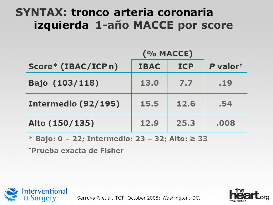 Score* (IBAC/ICP n) (% MACCE) P valor IBACICP Bajo (103/118)13.07.7.19 Intermedio (92/195)15.512.6.54 Alto (150/135)12.925.3.008 * Bajo: 0 – 22; Inter