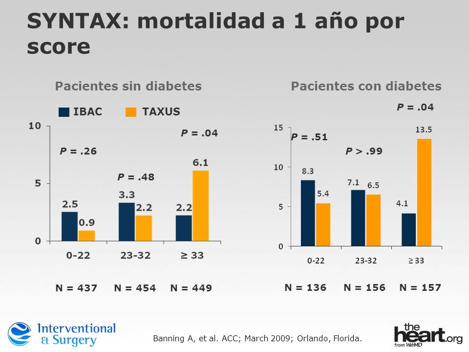 SYNTAX: mortalidad a 1 año por score TAXUS IBAC P =.04 P =.51 Banning A, et al. ACC; March 2009; Orlando, Florida. N = 437N = 454N = 449 N = 136N = 15