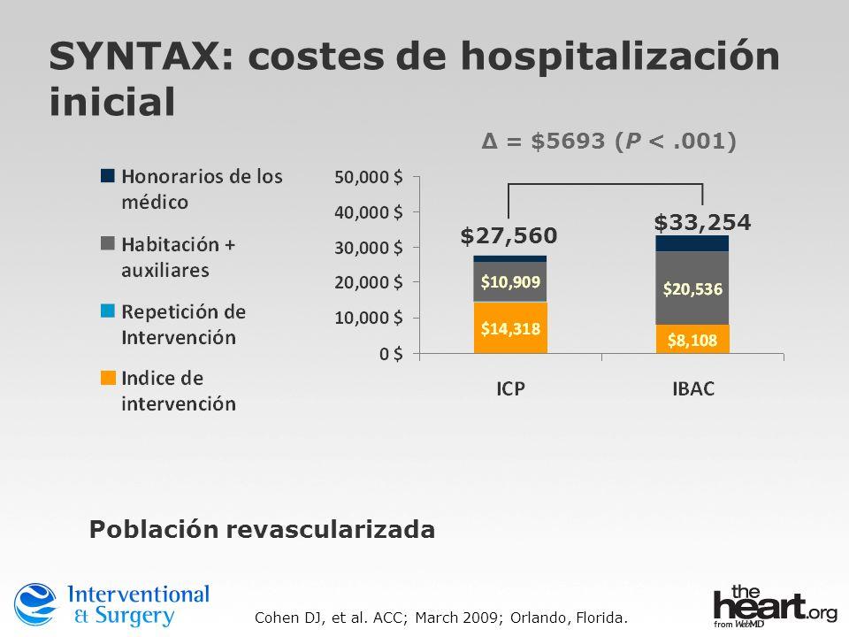 SYNTAX: costes de hospitalización inicial Población revascularizada Cohen DJ, et al. ACC; March 2009; Orlando, Florida. $27,560 $33,254 Δ = $5693 (P <