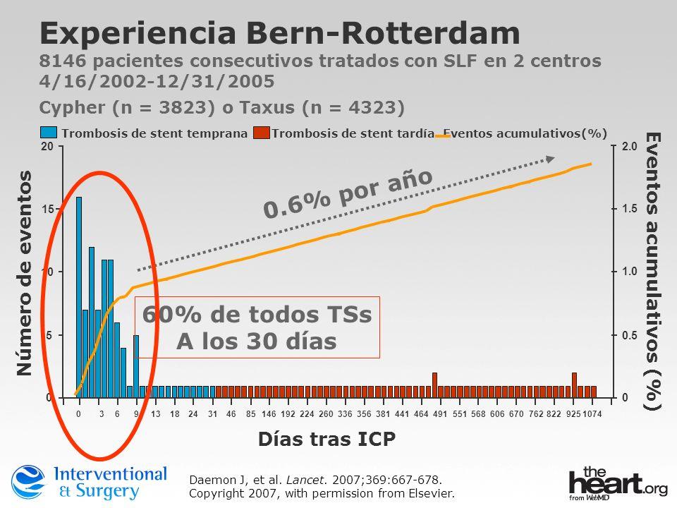 Trombosis de stent temprana Trombosis de stent tardía Eventos acumulativos(%) Experiencia Bern-Rotterdam 8146 pacientes consecutivos tratados con SLF
