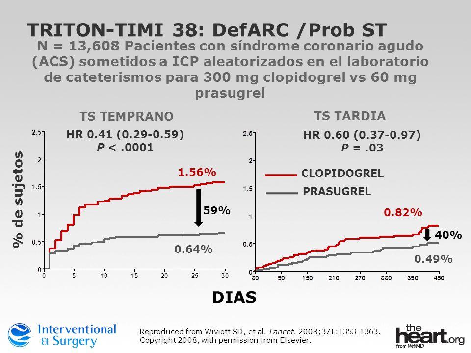 TRITON-TIMI 38: DefARC /Prob ST % de sujetos HR 0.41 (0.29-0.59) P <.0001 HR 0.60 (0.37-0.97) P =.03 DIAS TS TEMPRANO TS TARDIA 1.56% 0.64% 59% 0.82%