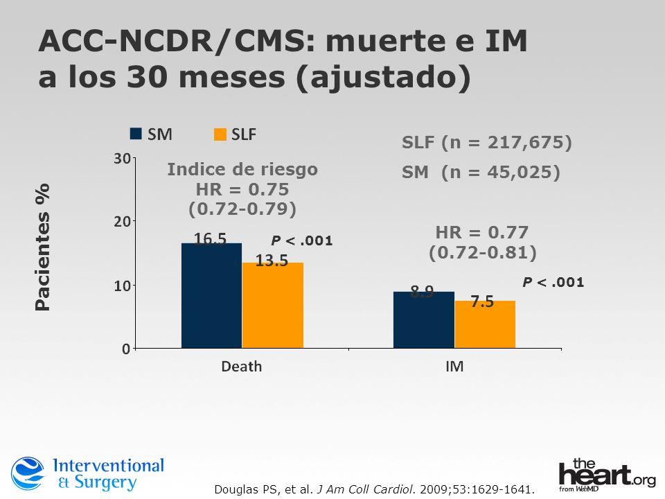 Indice de riesgo HR = 0.75 (0.72-0.79) HR = 0.77 (0.72-0.81) Pacientes % ACC-NCDR/CMS: muerte e IM a los 30 meses (ajustado) SLF (n = 217,675) SM (n =
