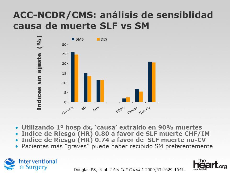 Utilizando 1º hosp dx, causa extraido en 90% muertes Indice de Riesgo (HR) 0.80 a favor de SLF muerte CHF/IM Indice de Riesgo (HR) 0.74 a favor de SLF