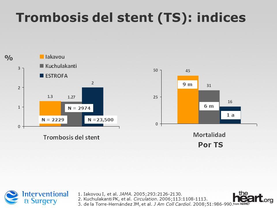 % Trombosis del stent (TS): indices 1. Iakovou I, et al. JAMA. 2005;293:2126-2130. 2. Kuchulakanti PK, et al. Circulation. 2006;113:1108-1113. 3. de l