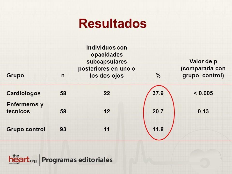 Grupon Individuos con opacidades subcapsulares posteriores en uno o los dos ojos% Valor de p (comparada con grupo control) Cardiólogos582237.9< 0.005