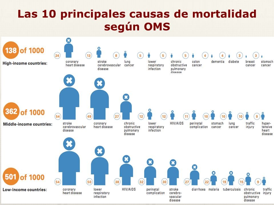 Mortalidad precoz: años de vida perdidos debidos a enfermedad coronaria Fuente: OMS Tasas de mortalidad por enf.